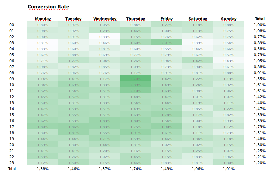 Conversion Rate Optimization Report Heatmap